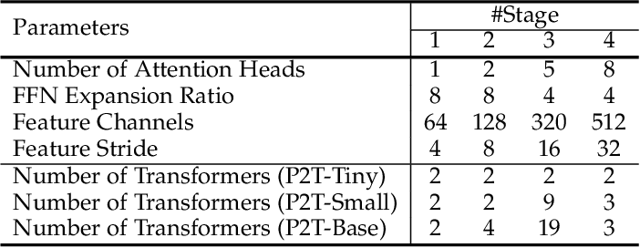 Figure 2 for P2T: Pyramid Pooling Transformer for Scene Understanding