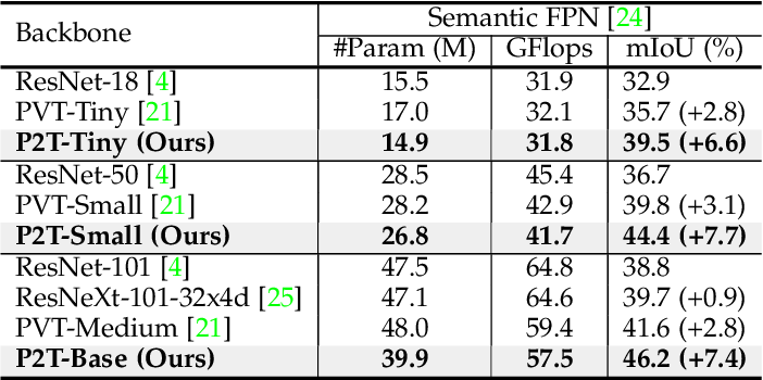 Figure 4 for P2T: Pyramid Pooling Transformer for Scene Understanding