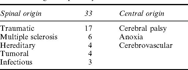 Table 1 Origin of spasticity