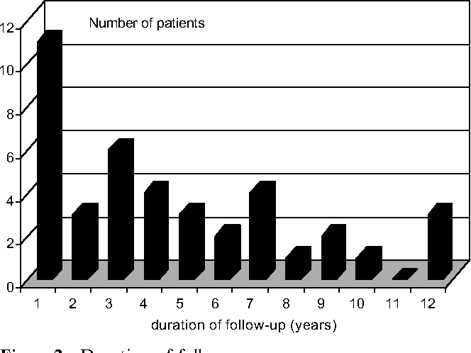 Figure 2 Duration of follow-up.