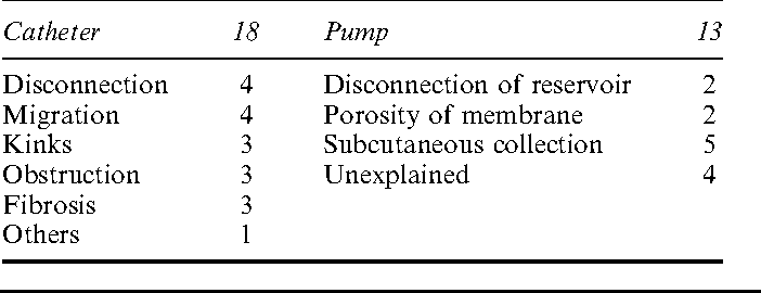 Table 3 Catheter and pump incidents