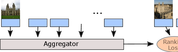 Figure 1 for Attention-Based Query Expansion Learning