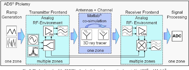 Radar Channel Matlab