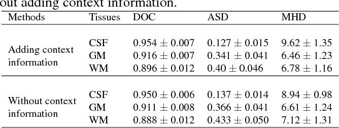 Figure 4 for Multi-stream 3D FCN with Multi-scale Deep Supervision for Multi-modality Isointense Infant Brain MR Image Segmentation