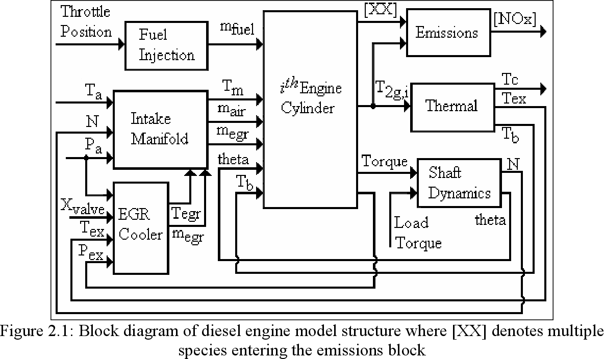 Emission Reduction In Small Displacement Diesel Engines Using Cooled Engine Block Diagram Figure 2 Is A Of Exhaust Gas Recirculation Semantic Scholar