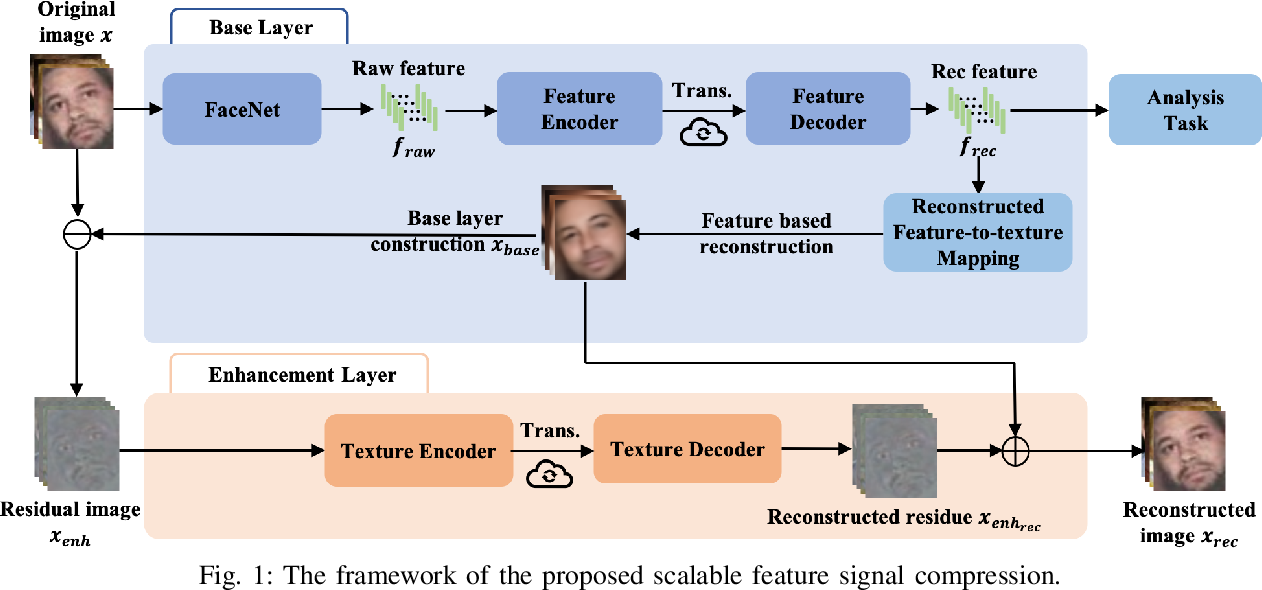 Figure 1 for Towards Analysis-friendly Face Representation with Scalable Feature and Texture Compression