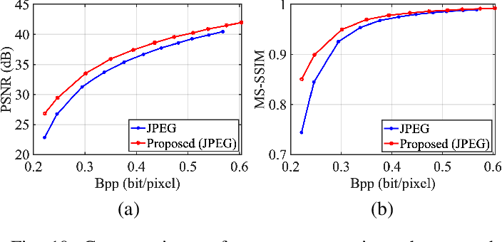 Figure 2 for Towards Analysis-friendly Face Representation with Scalable Feature and Texture Compression