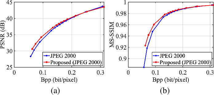 Figure 3 for Towards Analysis-friendly Face Representation with Scalable Feature and Texture Compression