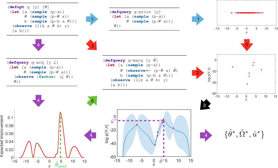 Figure 2 for Bayesian Optimization for Probabilistic Programs
