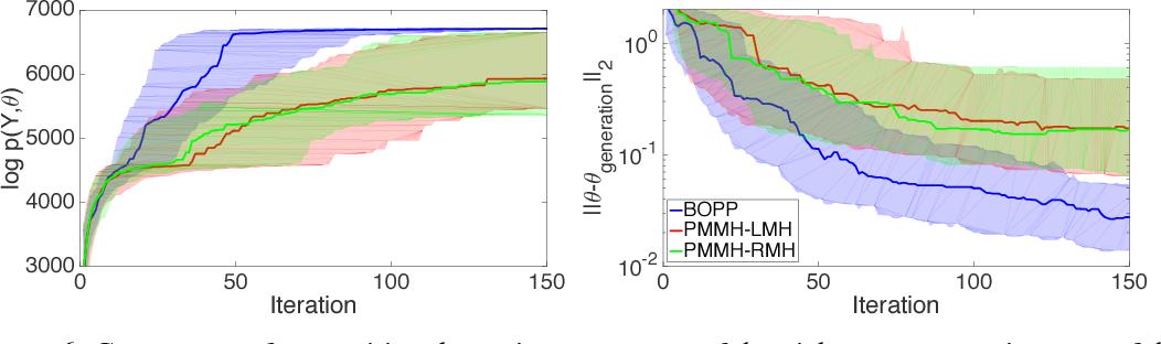 Figure 3 for Bayesian Optimization for Probabilistic Programs