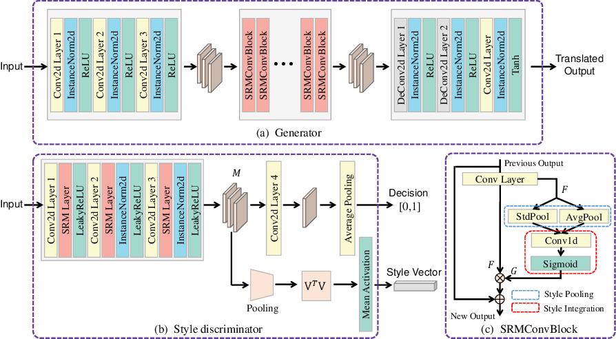 Figure 3 for Remote Sensing Image Translation via Style-Based Recalibration Module and Improved Style Discriminator