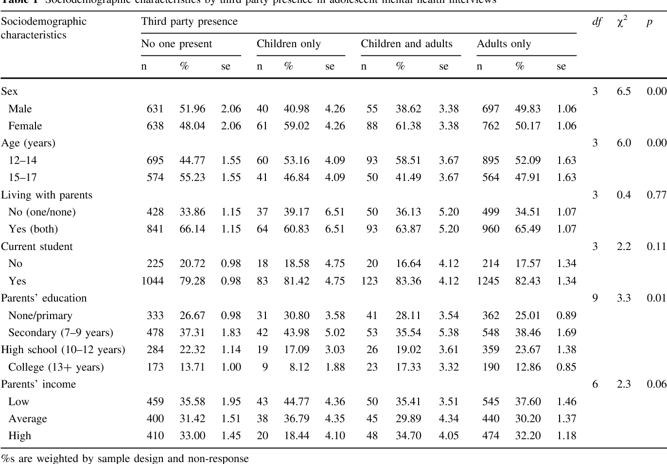 Table 1 Sociodemographic characteristics by third party presence in adolescent mental health interviews