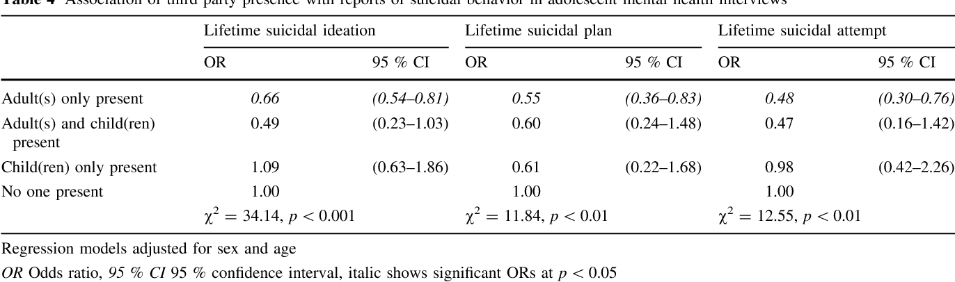 Table 4 Association of third party presence with reports of suicidal behavior in adolescent mental health interviews