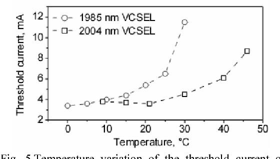 Figure 5 from 2-μm wavelength range InGa(Al)As/InP-AlGaAs