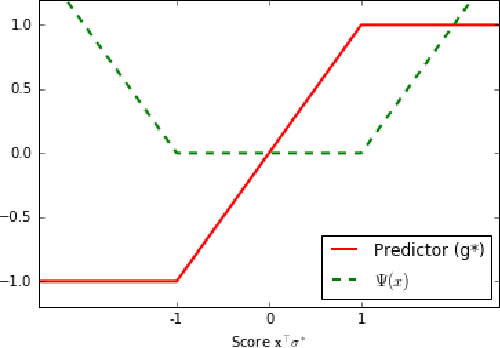 Figure 1 for Muffled Semi-Supervised Learning