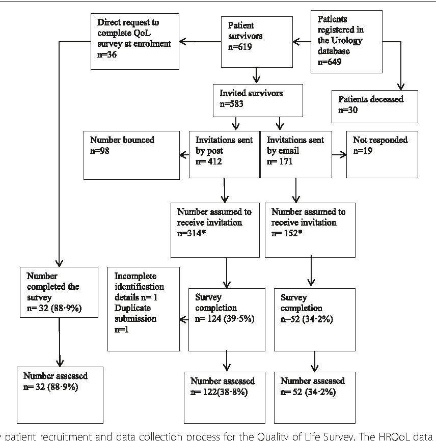 Quality of life effects of androgen deprivation therapy in a