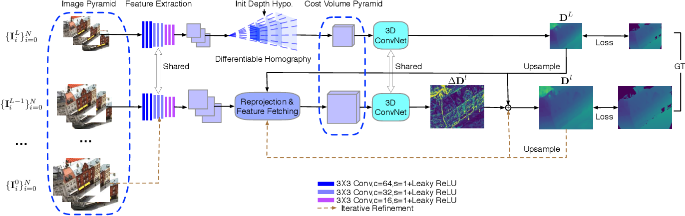 Figure 2 for Cost Volume Pyramid Based Depth Inference for Multi-View Stereo