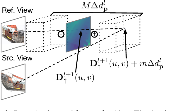 Figure 4 for Cost Volume Pyramid Based Depth Inference for Multi-View Stereo