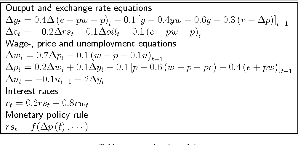 Table From Interest Rate Rules In A Macroeconometric Model Of A - Open table rules