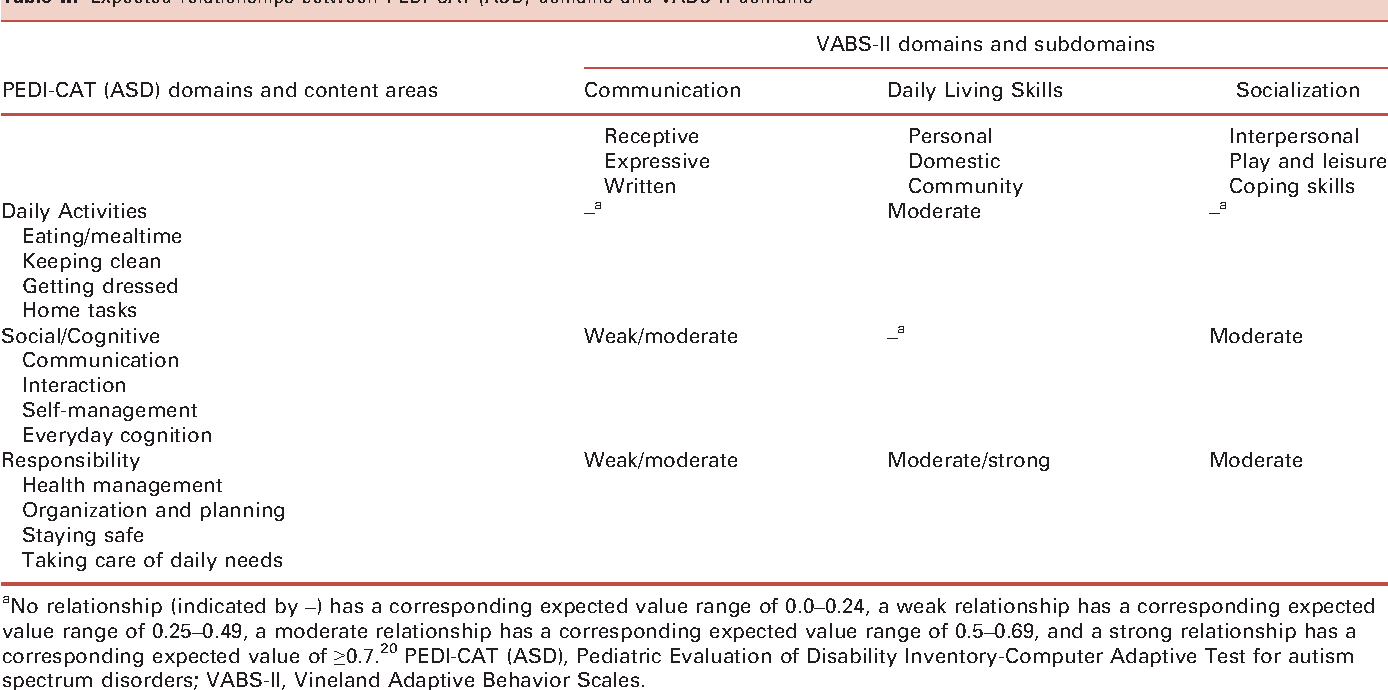 Asd Validity >> Table Ii From Validity Reliability And Usability Of The Pediatric