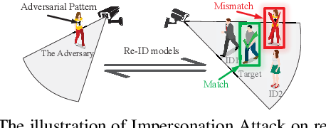 Figure 1 for advPattern: Physical-World Attacks on Deep Person Re-Identification via Adversarially Transformable Patterns