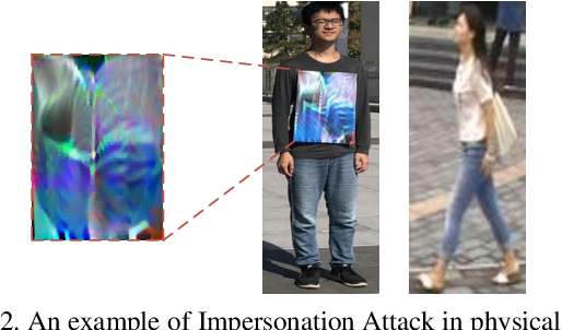 Figure 3 for advPattern: Physical-World Attacks on Deep Person Re-Identification via Adversarially Transformable Patterns