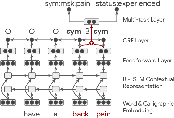 Figure 1 for Extracting Symptoms and their Status from Clinical Conversations