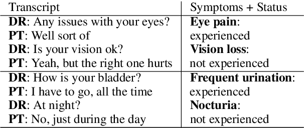 Figure 2 for Extracting Symptoms and their Status from Clinical Conversations