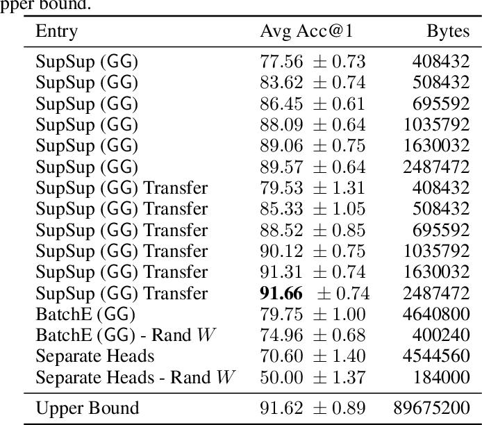 Figure 3 for Supermasks in Superposition