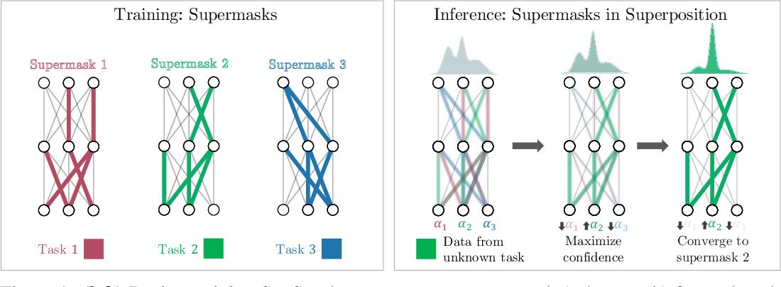 Figure 1 for Supermasks in Superposition