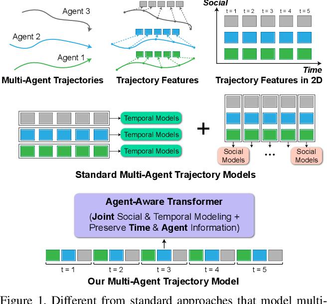 Figure 1 for AgentFormer: Agent-Aware Transformers for Socio-Temporal Multi-Agent Forecasting