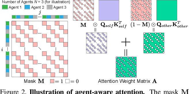 Figure 3 for AgentFormer: Agent-Aware Transformers for Socio-Temporal Multi-Agent Forecasting