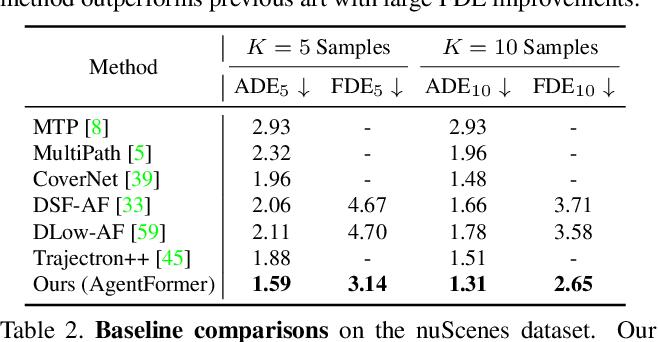 Figure 4 for AgentFormer: Agent-Aware Transformers for Socio-Temporal Multi-Agent Forecasting