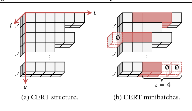 Figure 1 for Deep Decentralized Multi-task Multi-Agent Reinforcement Learning under Partial Observability