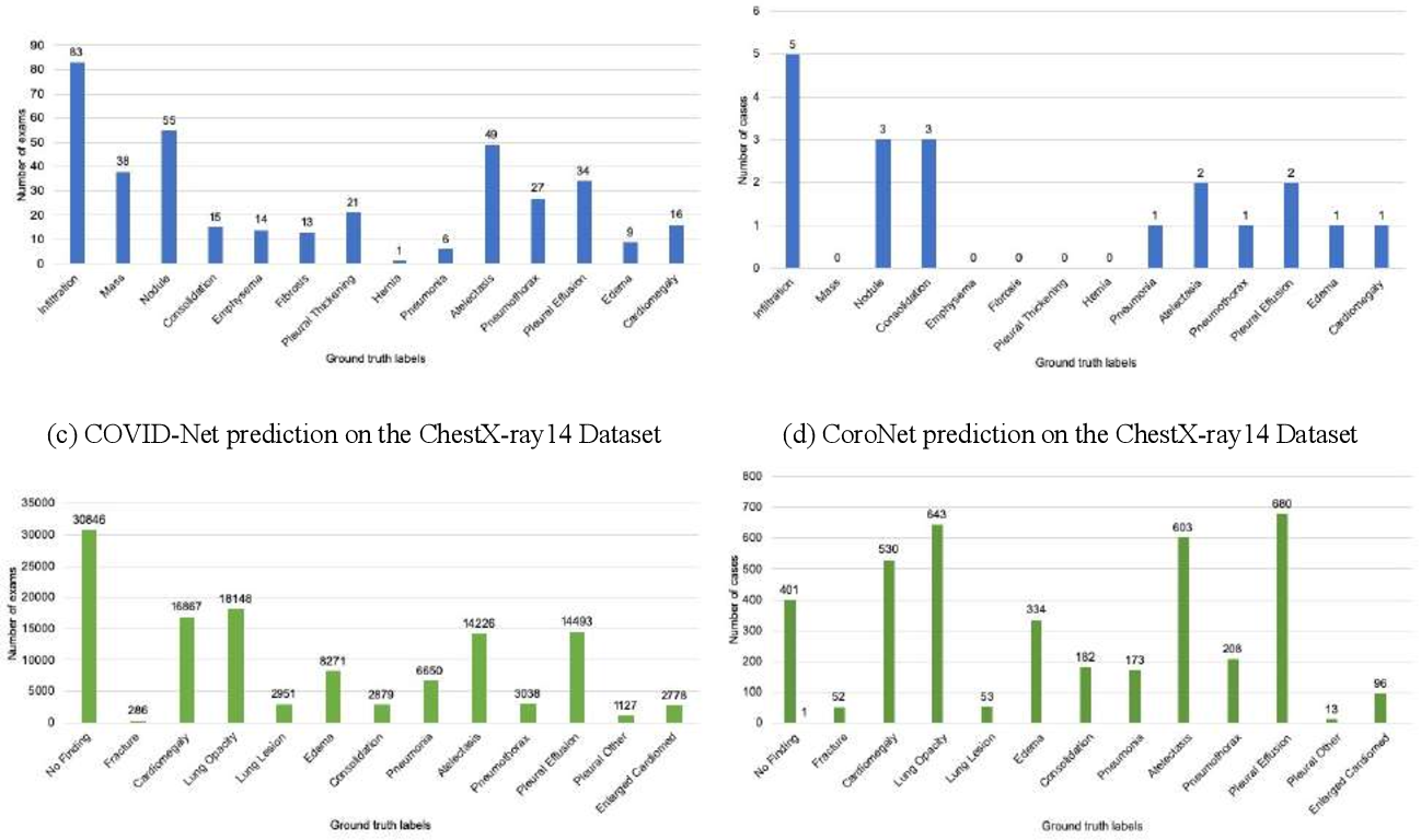 Figure 3 for Was there COVID-19 back in 2012? Challenge for AI in Diagnosis with Similar Indications