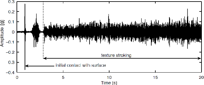 Figure 2 for Deep Learning for Surface Material Classification Using Haptic And Visual Information