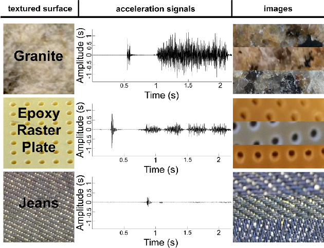 Figure 4 for Deep Learning for Surface Material Classification Using Haptic And Visual Information