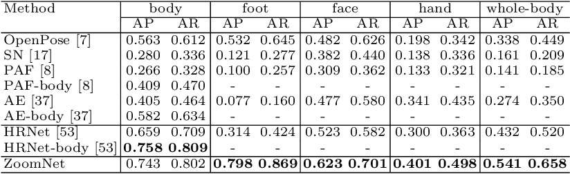 Figure 4 for Whole-Body Human Pose Estimation in the Wild
