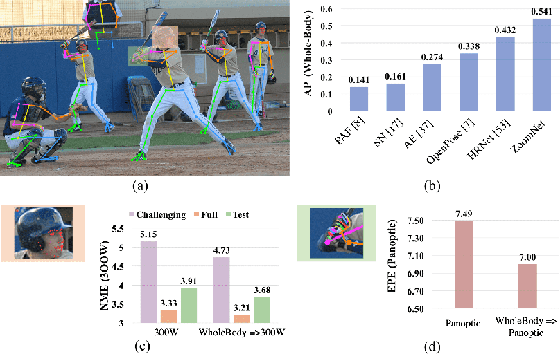 Figure 1 for Whole-Body Human Pose Estimation in the Wild