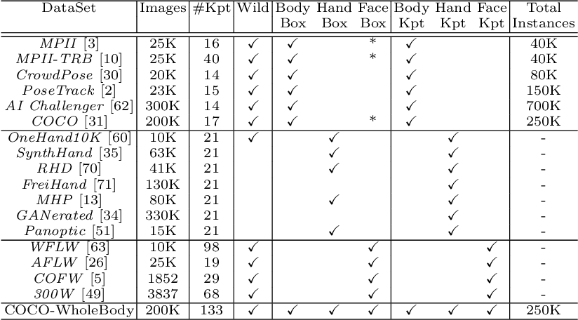 Figure 2 for Whole-Body Human Pose Estimation in the Wild