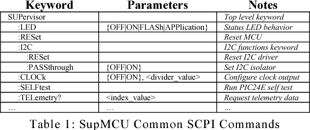 Table 2 from Applying Standard Commands for Programmable