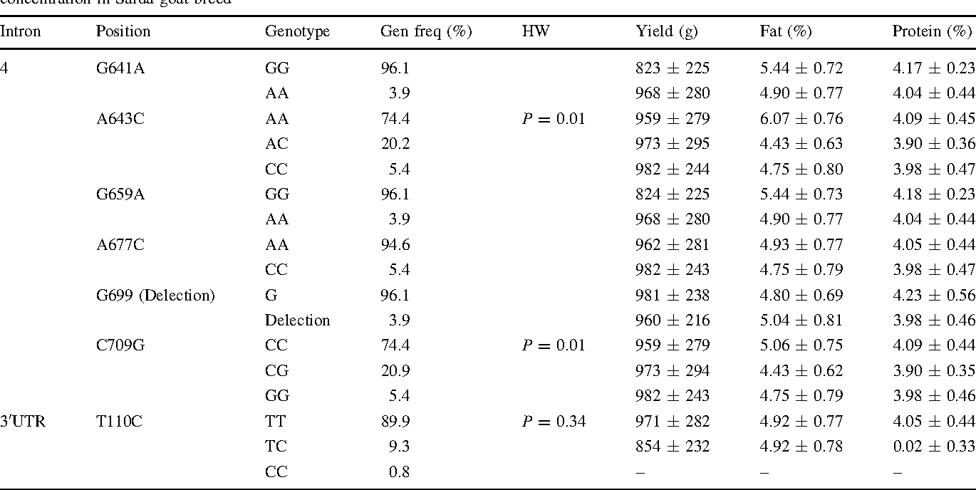 Table 3 Non-coding SNPs position and genotypes frequency, Hardy and Weinberg equilibrium and means of milk yield, fat and protein concentration in Sarda goat breed