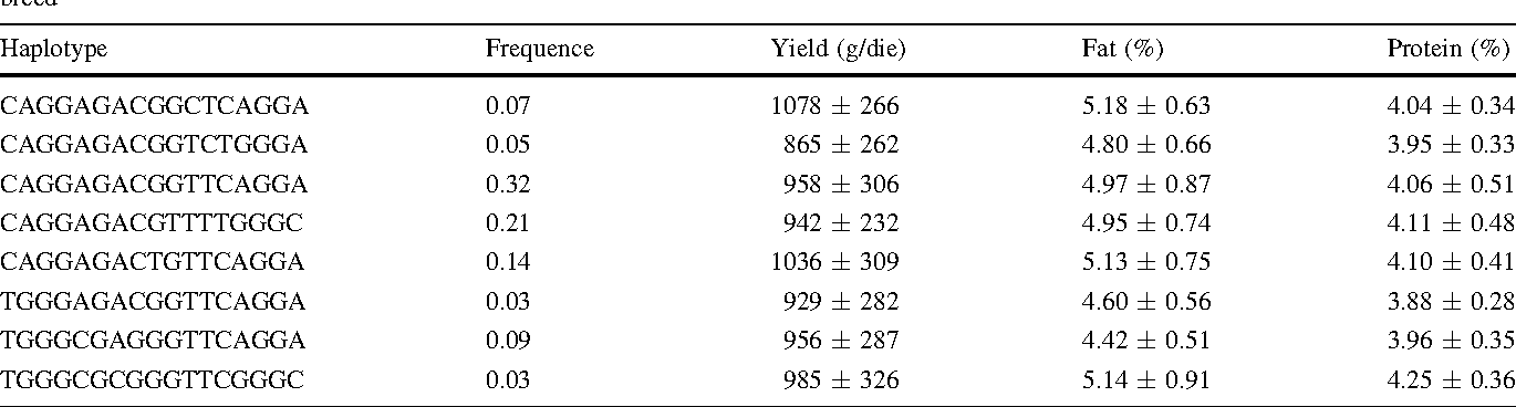 Table 4 Haplotype frequency of POU1F1 gene at the 12 locus considered and mean of milk yield, fat and protein concentration in Sarda goat breed