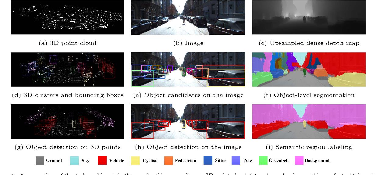 Figure 1 for Fusion Based Holistic Road Scene Understanding