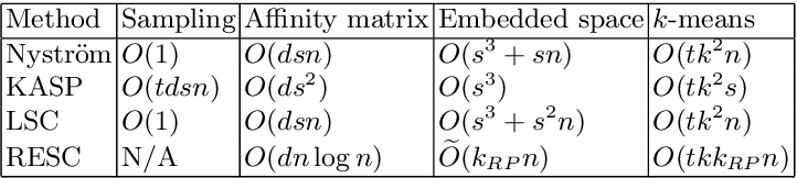 Figure 2 for Large Scale Spectral Clustering Using Approximate Commute Time Embedding