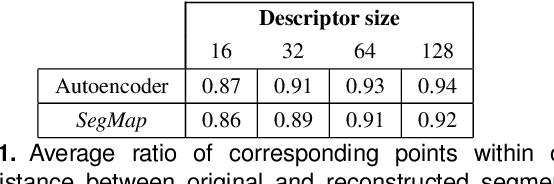 Figure 2 for SegMap: Segment-based mapping and localization using data-driven descriptors