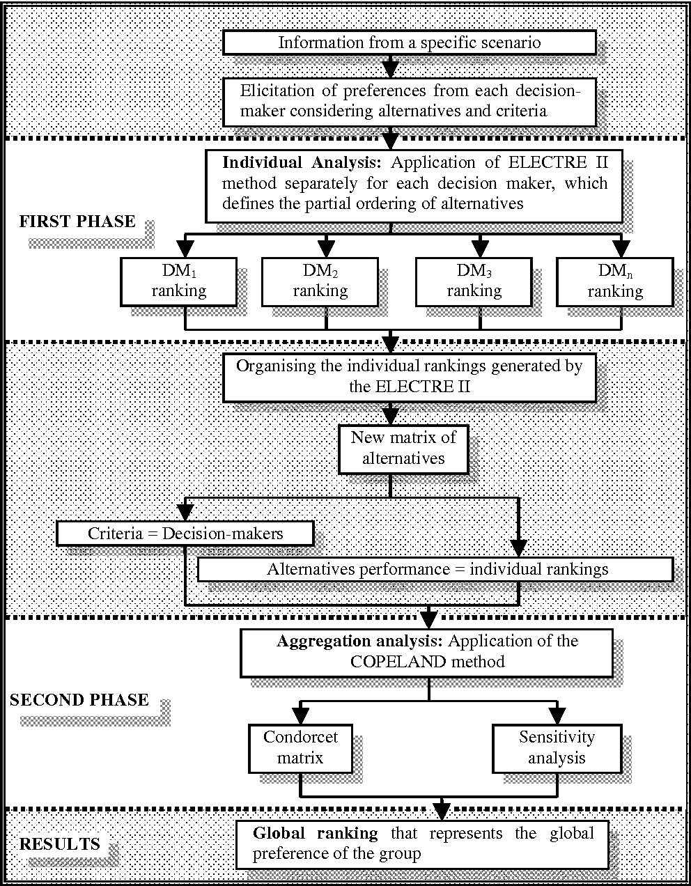 Figure 1 Flowchart of the proposed model