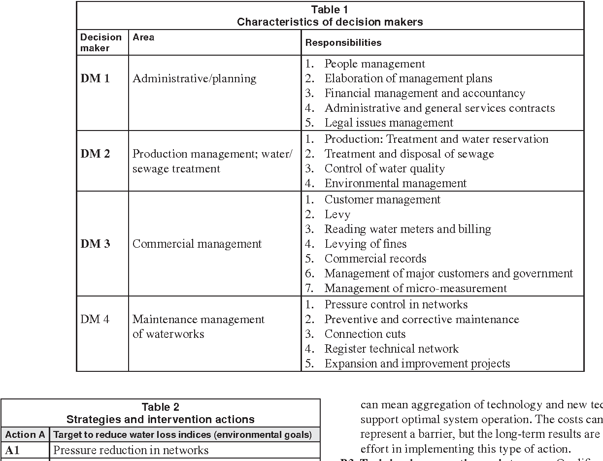 Table 1 Characteristics of decision makers