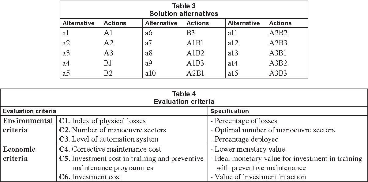 Table 3 Solution alternatives