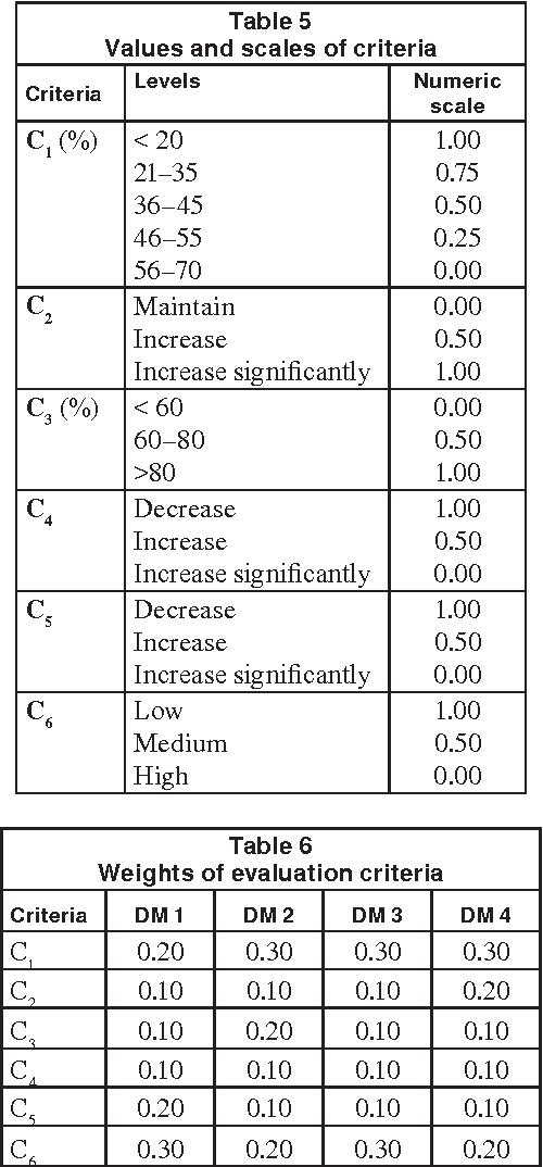 Table 5 Values and scales of criteria Criteria Levels Numeric scale C1 (%) < 20